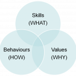 Model for analysing leadership impact
