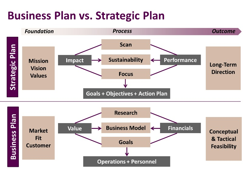 Business Plans Vs Strategic Plans  Business Planning