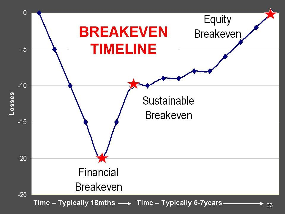 Breakeven Analysis | Business Planning