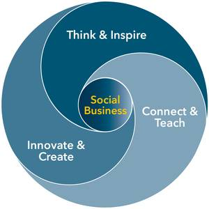 All Business (Plans) Are Social | Business Planning
