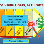 Value Chain Your Way To Profitability