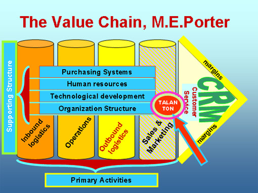 Value Chain Your Way To Profitability Business Planning