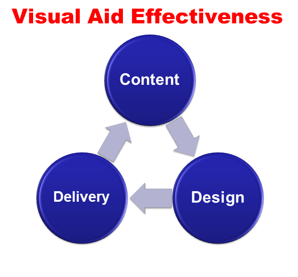 visual aids in business communication There are various ways to communicate, and one of them is through the use of audiovisual aids business presentations are often in audiovisual format typically, the speaker provides the audio as he or she speaks, while the images or objects projected on the screen form the visual part.