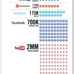 What Happens in a Social Media Minute?