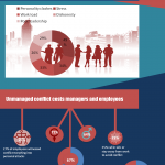 [Infographic] Workplace Conflict Statistics