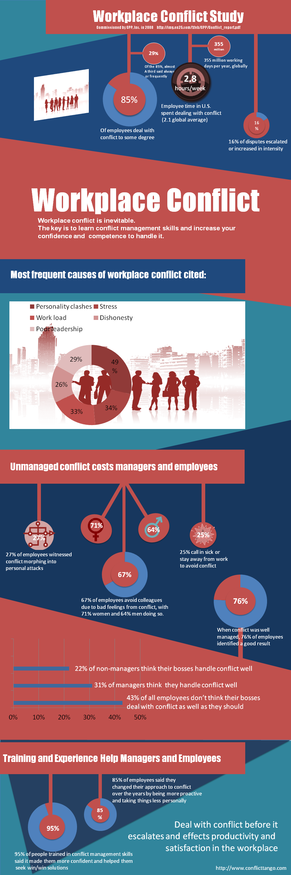 Conflict-in-the-Workplace-Infograpic
