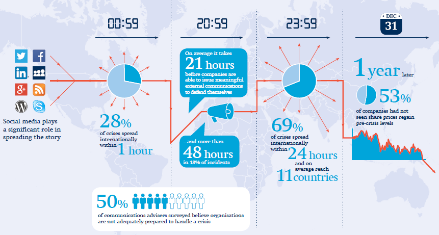 Freshfields-Infographic containing crisis digital age