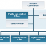 What is the Incident Command System?