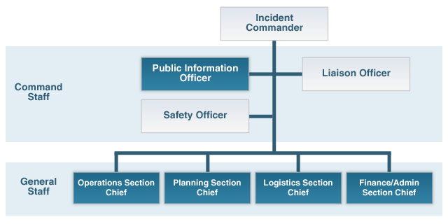 What Is The Incident Command System Crisis Management