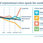 Reputation Crises and Market Reaction