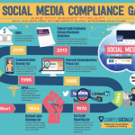 Social Media Compliance and Crisis Management