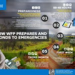 How the World Food Programme Does Emergency Response