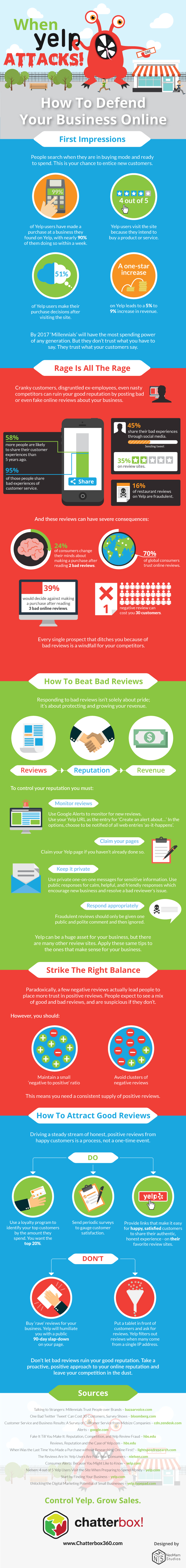 Yelp Reputation Infographic