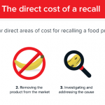 Preparing for what product recalls cost