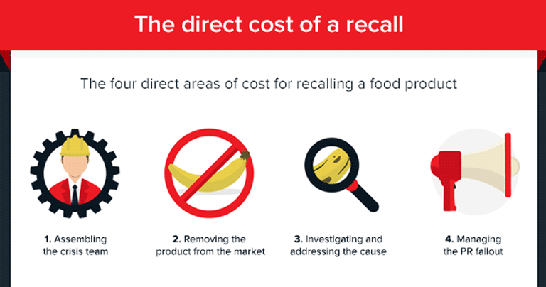direct-cost-of-product-recall