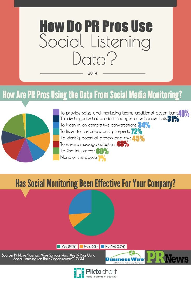 how do PR pros use social listening data infographic