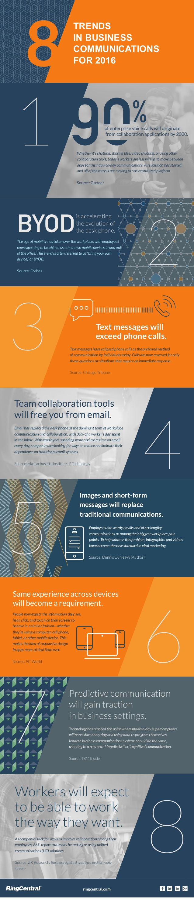 infographic-8-trends-in-business-communication-and-collaboration-for-2016-1-638