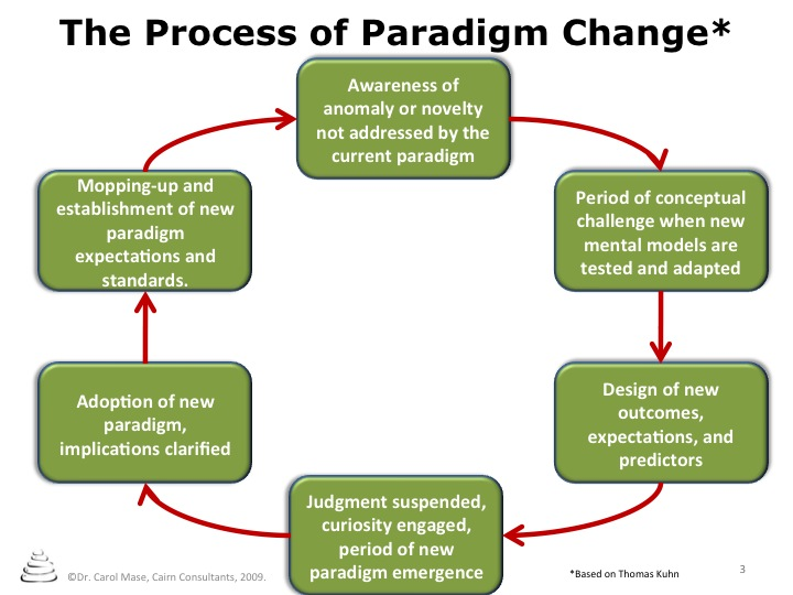 paradigm shift research paper In this paper we assess the economic we explain why this represents a paradigm shift with respect to innovation research mit sloan research paper no.