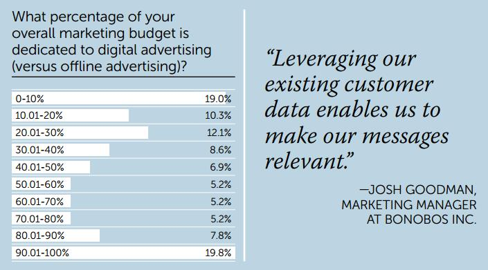 Digital Advertising Budget - Internet Retailer 2016