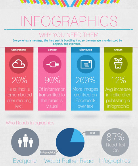 How to Make an Infographic | Marketing and Social Media