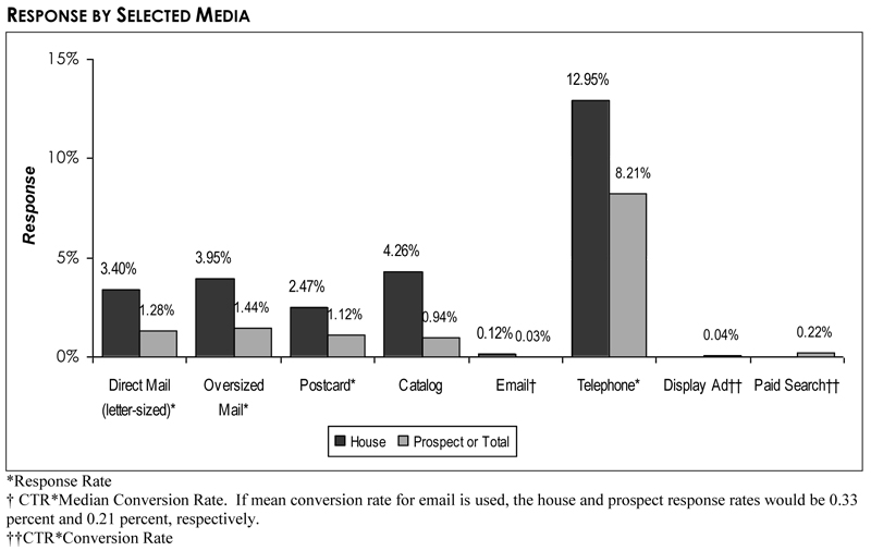 DMA's 2012 Response Rate Report