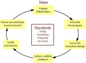 the program design and evaluation process Assessing and monitoring program process: process evaluation for programs already working, over evaluation experimental design with comparison elements of program evaluation.