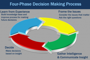 Four Phase Decision-Making Model - New