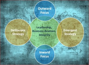 Strategic Leadership Model
