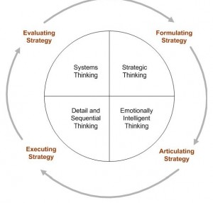 The Strategy Process Model