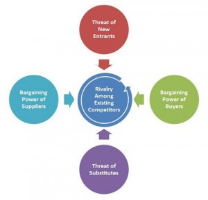 porter five forces model of strategy [480wide]
