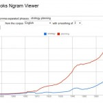 Google's Ngram Viewer shows that planning is falling from favor as strategy rises